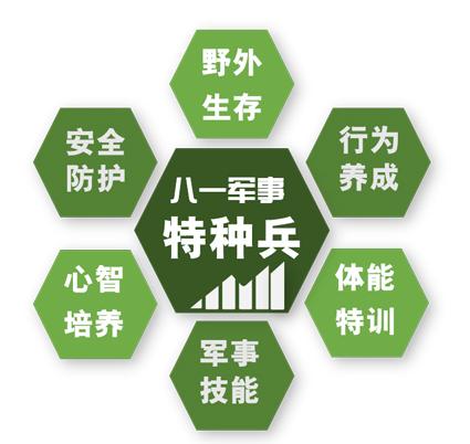 报名上海7天军事特种兵夏令营有什么优惠?